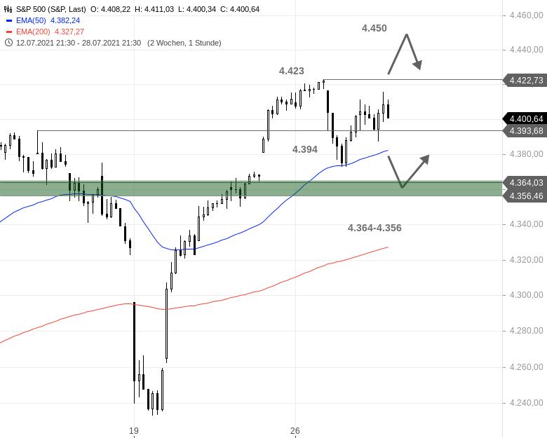 US-Ausblick-Der-Dow-Jones-prallt-zunächst-ab-Chartanalyse-Bastian-Galuschka-GodmodeTrader.de-3