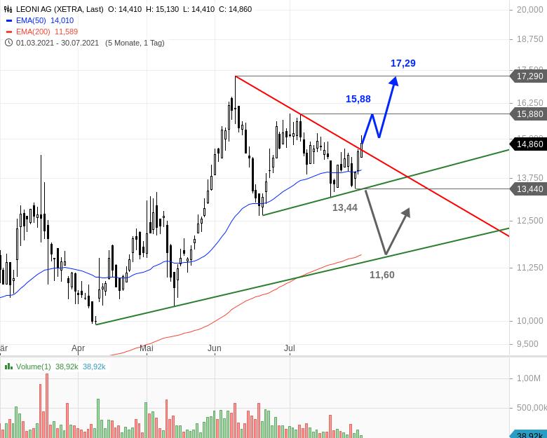 LEONI-Aktie-trotzt-nach-Prognoseanhebung-schwachem-Gesamtmarkt-Chartanalyse-Bastian-Galuschka-GodmodeTrader.de-1