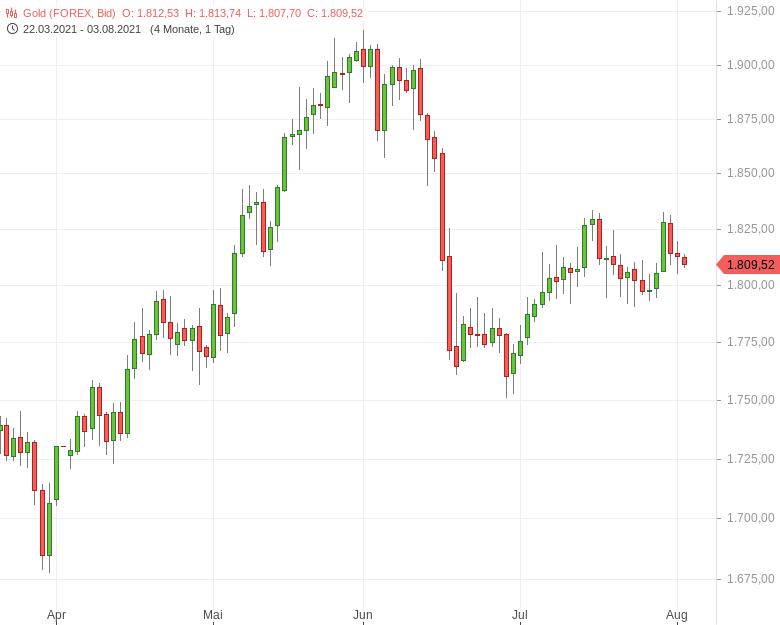 """""""Gold-US-Arbeitsmarkt-im-Fokus-Tomke-Hansmann-GodmodeTrader.de-1"""""""