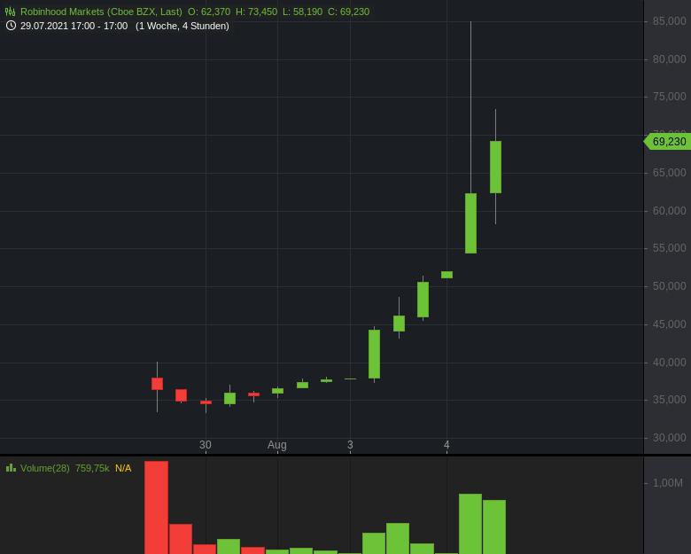 ROBINHOOD-Markets-Starker-Spike-in-den-5-Handelstagen-Chartanalyse-Harald-Weygand-GodmodeTrader.de-1