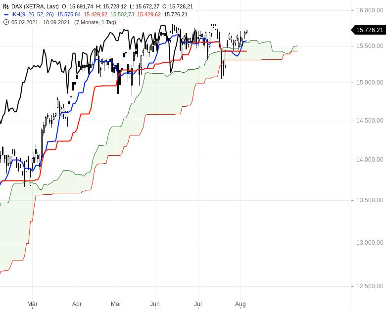Aktienmärkte-weiter-bullenstark-Chartanalyse-Oliver-Baron-GodmodeTrader.de-1