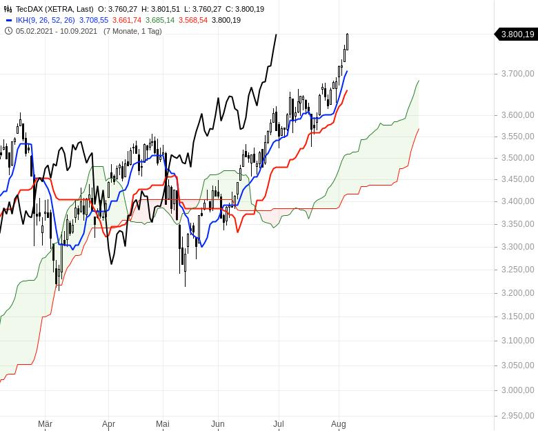 Aktienmärkte-weiter-bullenstark-Chartanalyse-Oliver-Baron-GodmodeTrader.de-2