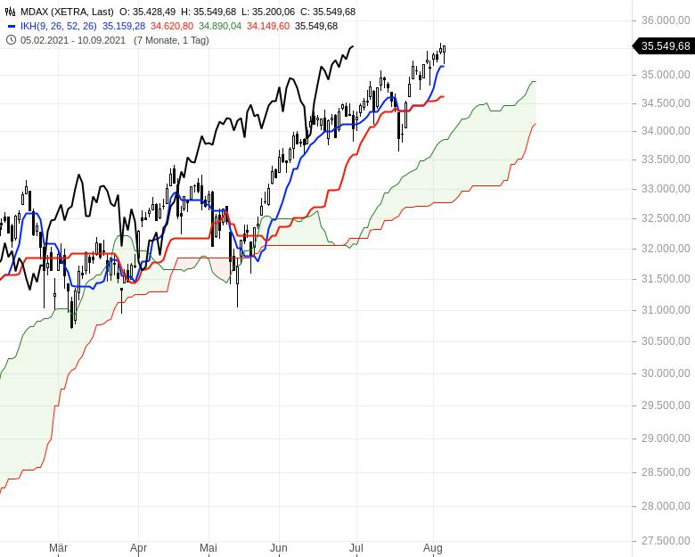 Aktienmärkte-weiter-bullenstark-Chartanalyse-Oliver-Baron-GodmodeTrader.de-3
