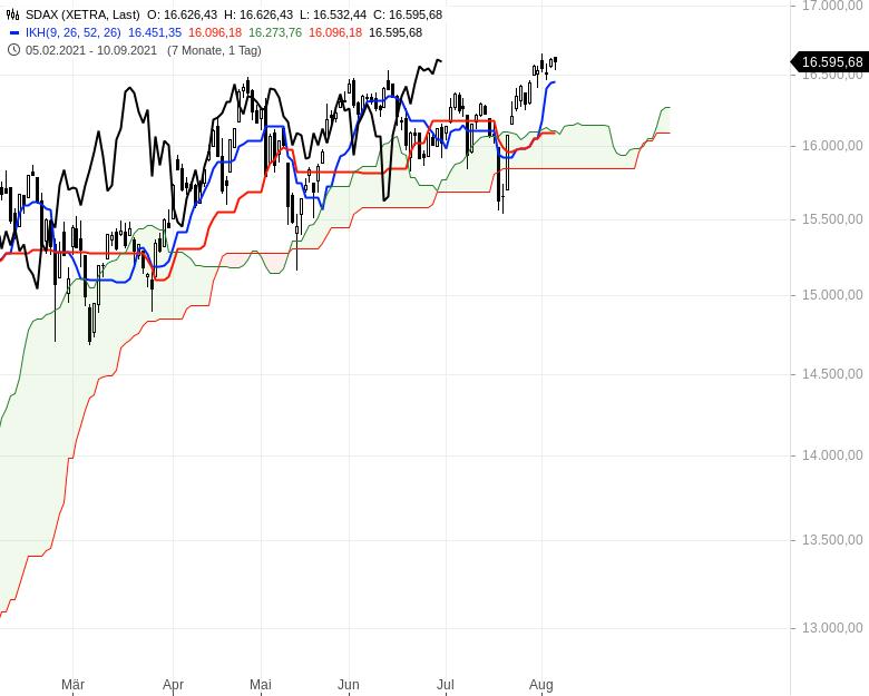 Aktienmärkte-weiter-bullenstark-Chartanalyse-Oliver-Baron-GodmodeTrader.de-4