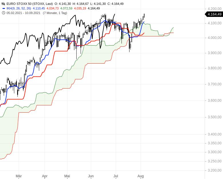 Aktienmärkte-weiter-bullenstark-Chartanalyse-Oliver-Baron-GodmodeTrader.de-5
