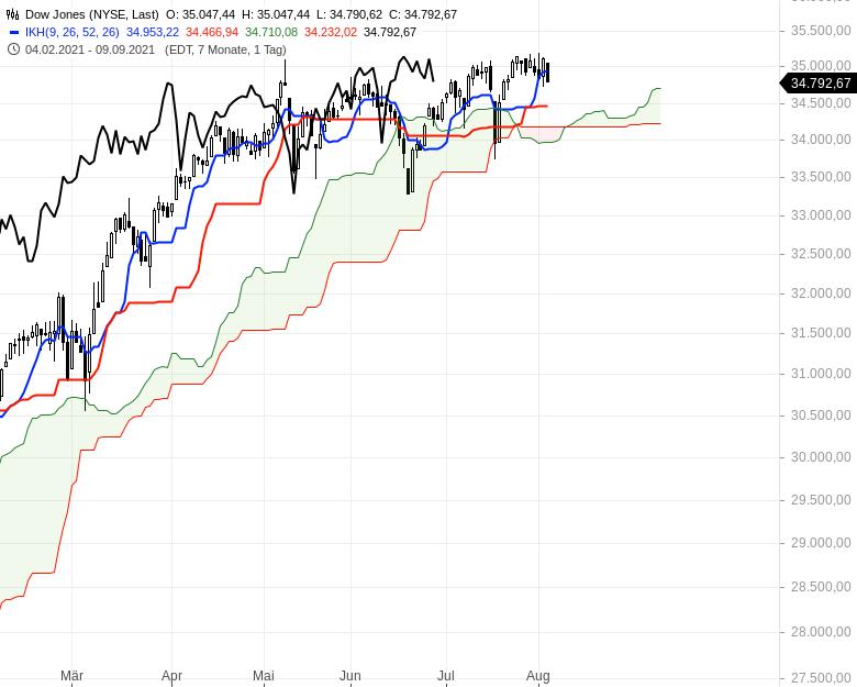 Aktienmärkte-weiter-bullenstark-Chartanalyse-Oliver-Baron-GodmodeTrader.de-6
