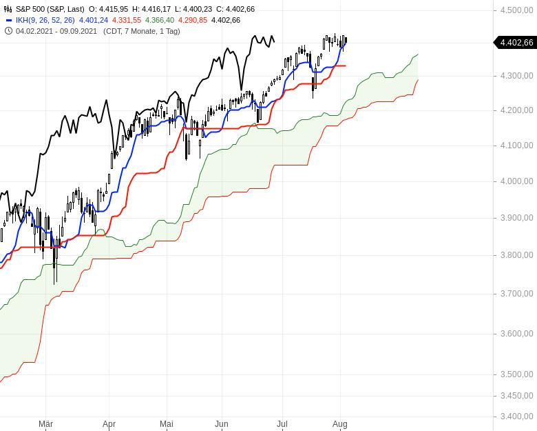 Aktienmärkte-weiter-bullenstark-Chartanalyse-Oliver-Baron-GodmodeTrader.de-7