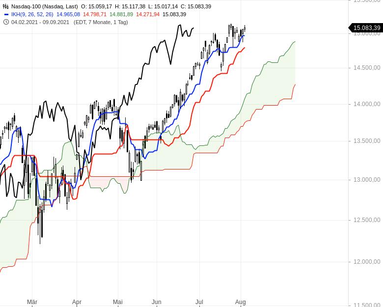 Aktienmärkte-weiter-bullenstark-Chartanalyse-Oliver-Baron-GodmodeTrader.de-8