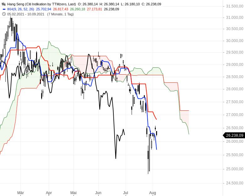 Aktienmärkte-weiter-bullenstark-Chartanalyse-Oliver-Baron-GodmodeTrader.de-9