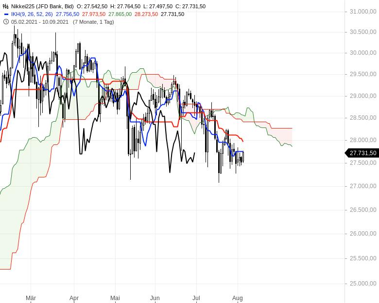 Aktienmärkte-weiter-bullenstark-Chartanalyse-Oliver-Baron-GodmodeTrader.de-10