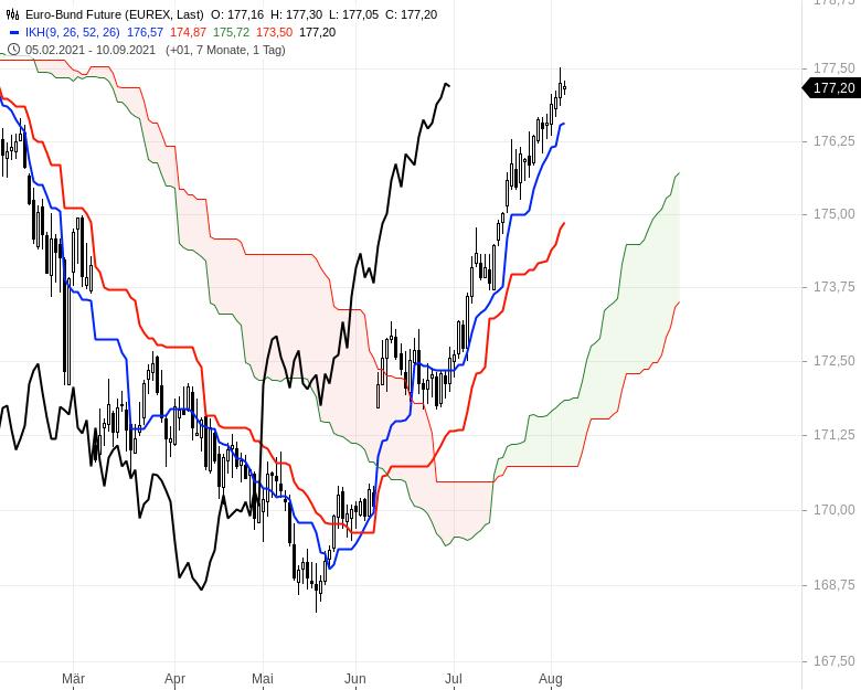 Aktienmärkte-weiter-bullenstark-Chartanalyse-Oliver-Baron-GodmodeTrader.de-11