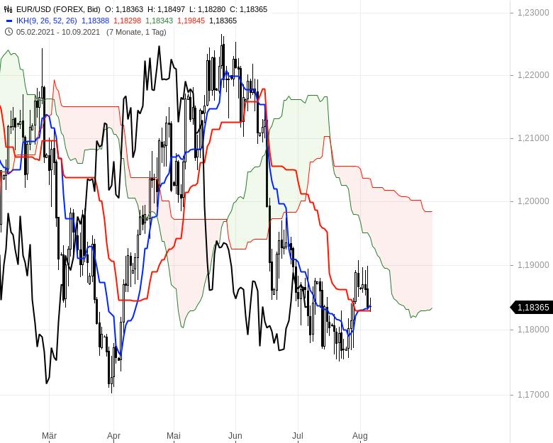 Aktienmärkte-weiter-bullenstark-Chartanalyse-Oliver-Baron-GodmodeTrader.de-12