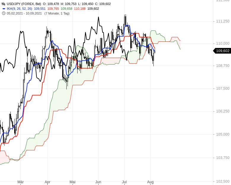 Aktienmärkte-weiter-bullenstark-Chartanalyse-Oliver-Baron-GodmodeTrader.de-13