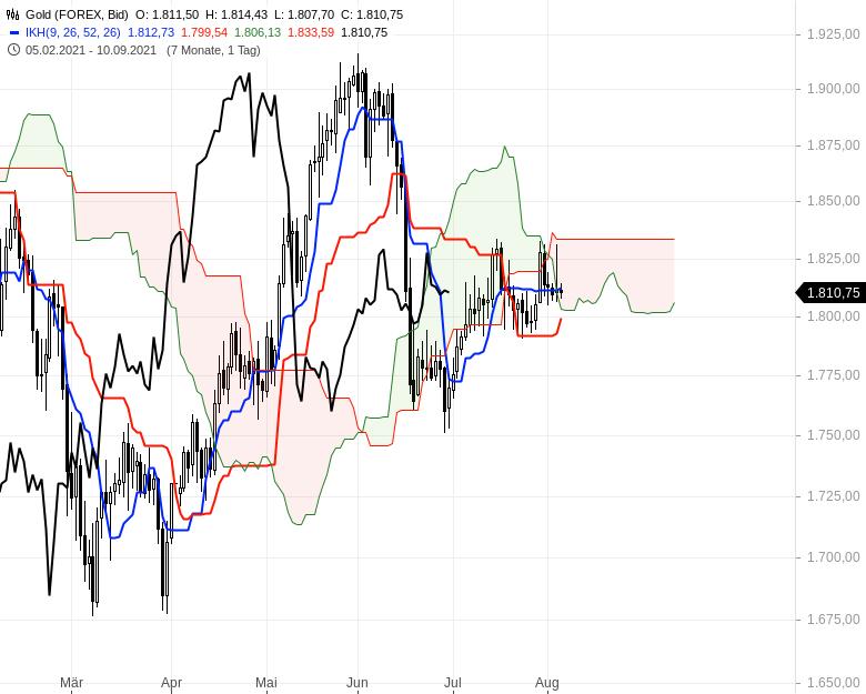 Aktienmärkte-weiter-bullenstark-Chartanalyse-Oliver-Baron-GodmodeTrader.de-14