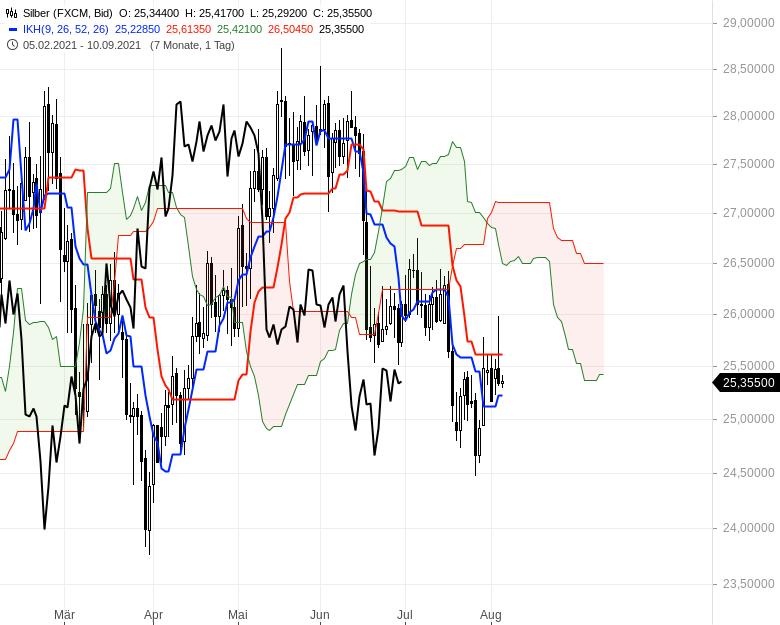 Aktienmärkte-weiter-bullenstark-Chartanalyse-Oliver-Baron-GodmodeTrader.de-15