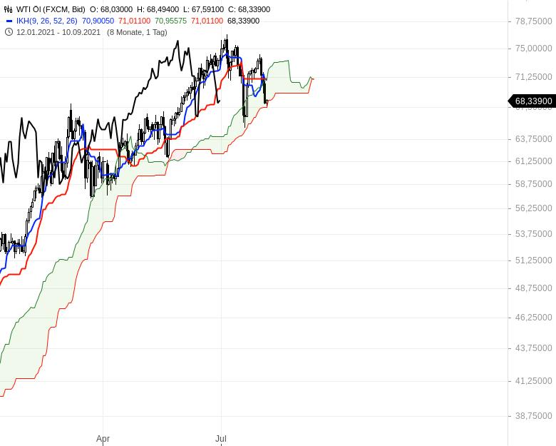 Aktienmärkte-weiter-bullenstark-Chartanalyse-Oliver-Baron-GodmodeTrader.de-16