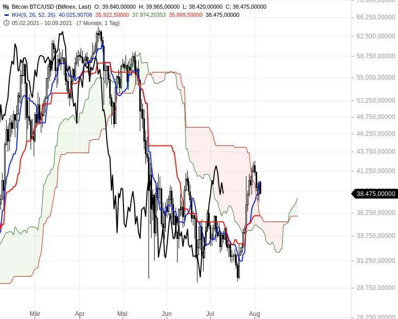 Aktienmärkte-weiter-bullenstark-Chartanalyse-Oliver-Baron-GodmodeTrader.de-17