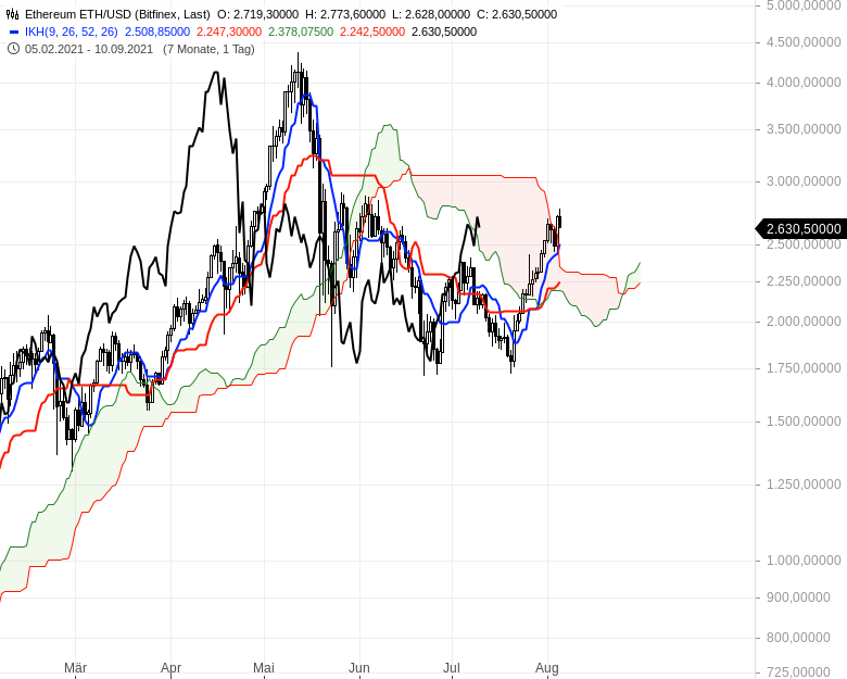 Aktienmärkte-weiter-bullenstark-Chartanalyse-Oliver-Baron-GodmodeTrader.de-18