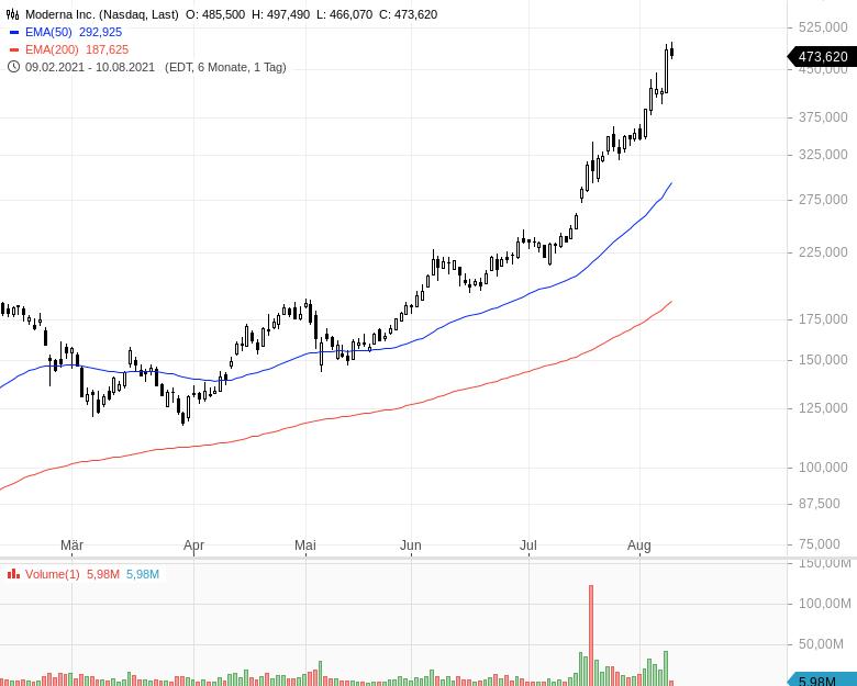 Momentum-Raketen-Das-sind-die-stärksten-Aktien-Chartanalyse-Oliver-Baron-GodmodeTrader.de-2