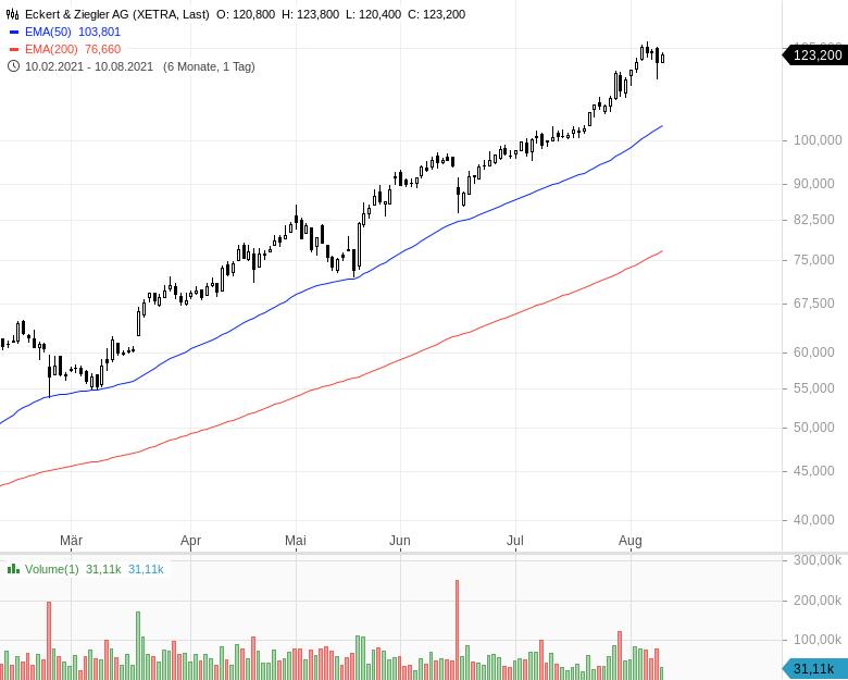 Momentum-Raketen-Das-sind-die-stärksten-Aktien-Chartanalyse-Oliver-Baron-GodmodeTrader.de-3