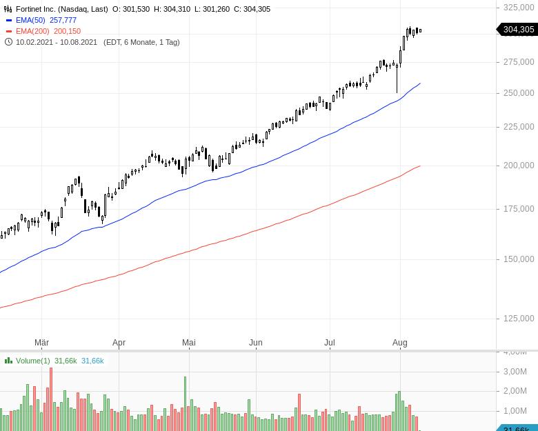 Momentum-Raketen-Das-sind-die-stärksten-Aktien-Chartanalyse-Oliver-Baron-GodmodeTrader.de-4