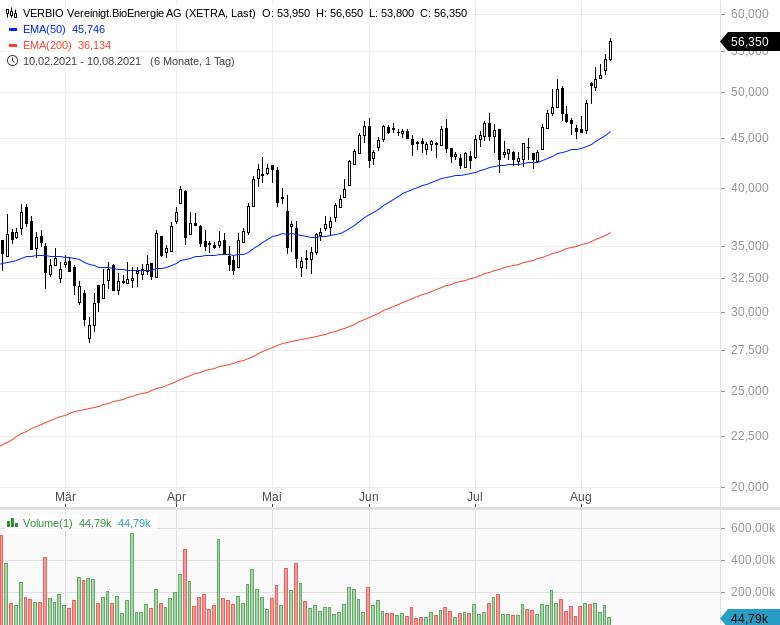 Momentum-Raketen-Das-sind-die-stärksten-Aktien-Chartanalyse-Oliver-Baron-GodmodeTrader.de-5