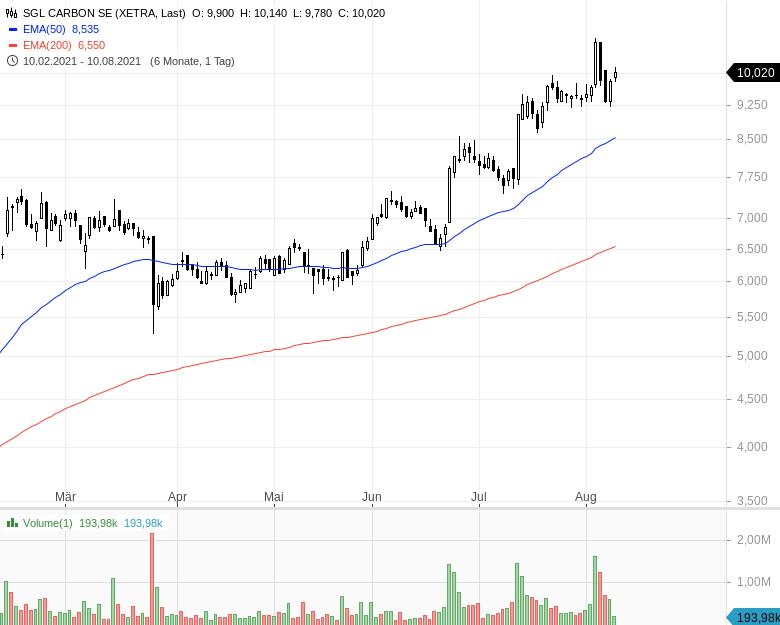 Momentum-Raketen-Das-sind-die-stärksten-Aktien-Chartanalyse-Oliver-Baron-GodmodeTrader.de-6
