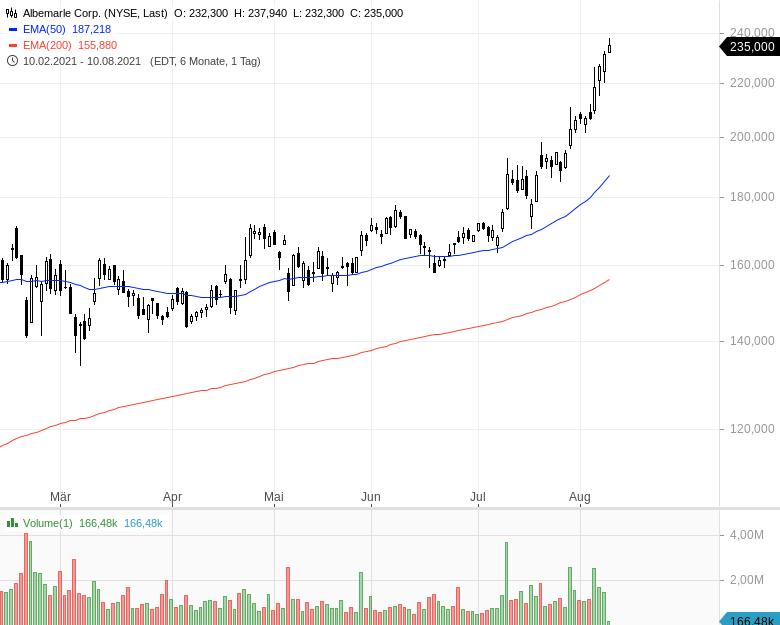Momentum-Raketen-Das-sind-die-stärksten-Aktien-Chartanalyse-Oliver-Baron-GodmodeTrader.de-7