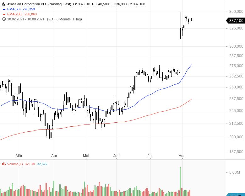 Momentum-Raketen-Das-sind-die-stärksten-Aktien-Chartanalyse-Oliver-Baron-GodmodeTrader.de-8
