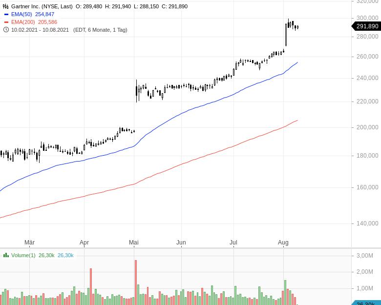 Momentum-Raketen-Das-sind-die-stärksten-Aktien-Chartanalyse-Oliver-Baron-GodmodeTrader.de-9