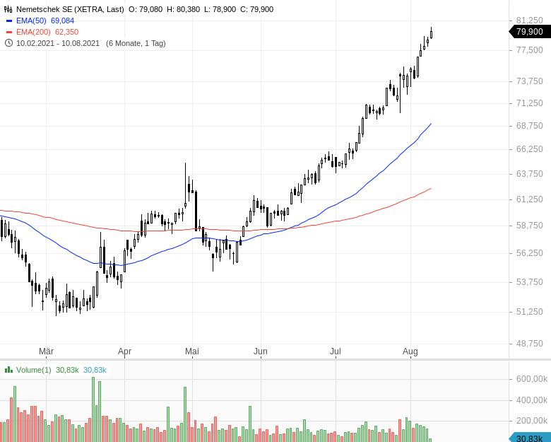 Momentum-Raketen-Das-sind-die-stärksten-Aktien-Chartanalyse-Oliver-Baron-GodmodeTrader.de-10
