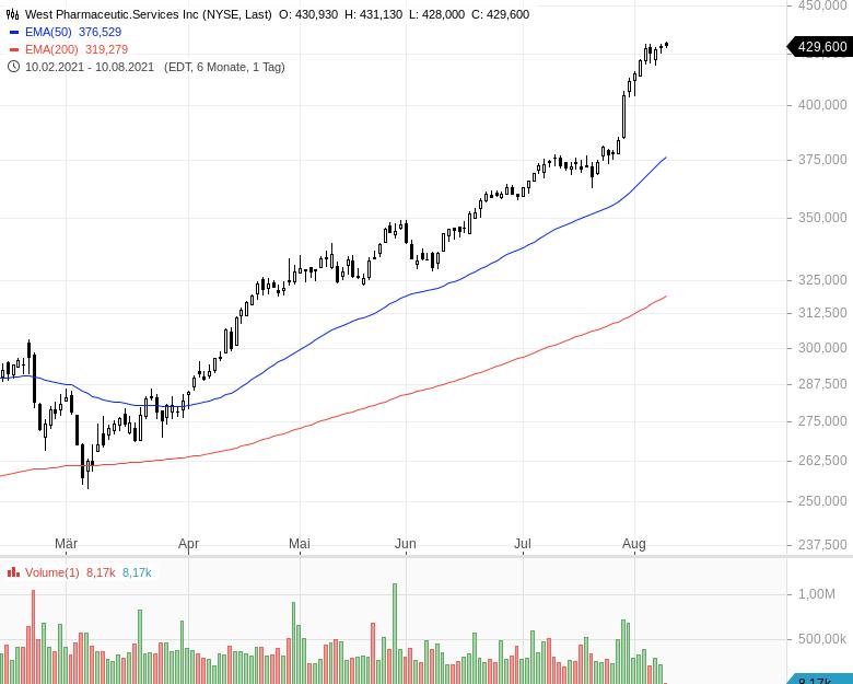 Momentum-Raketen-Das-sind-die-stärksten-Aktien-Chartanalyse-Oliver-Baron-GodmodeTrader.de-11