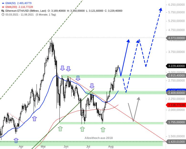 Neuer-Bullenmarkt-bei-den-Kryptowährungen-Chartanalyse-André-Rain-GodmodeTrader.de-1