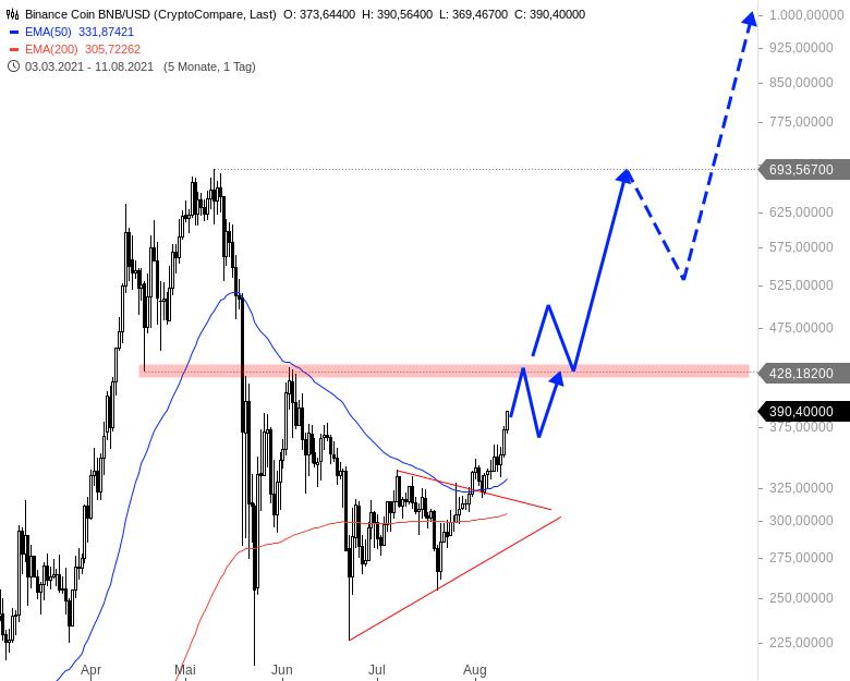 Neuer-Bullenmarkt-bei-den-Kryptowährungen-Chartanalyse-André-Rain-GodmodeTrader.de-2
