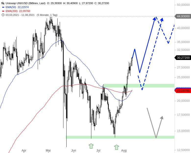 Neuer-Bullenmarkt-bei-den-Kryptowährungen-Chartanalyse-André-Rain-GodmodeTrader.de-7