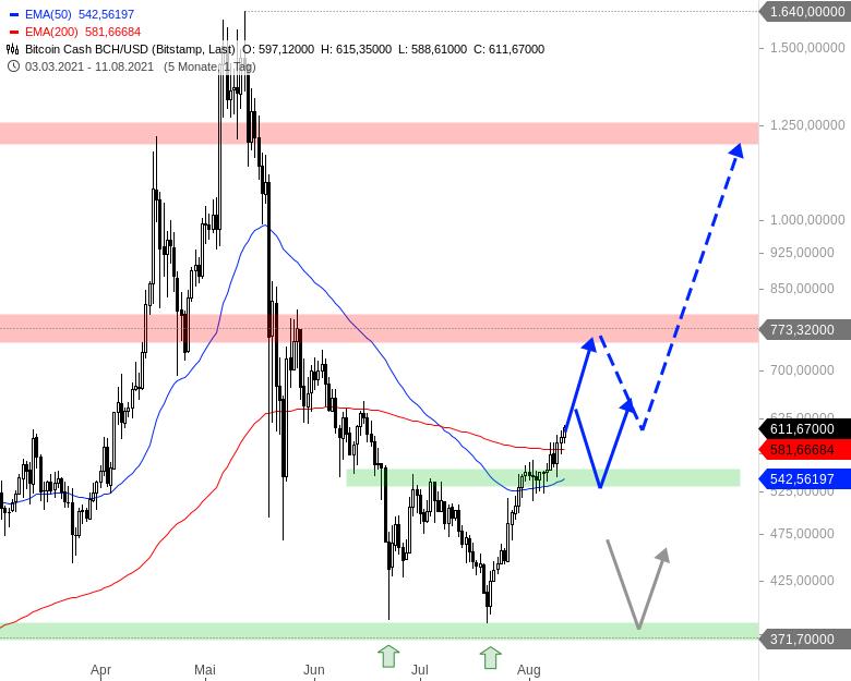 Neuer-Bullenmarkt-bei-den-Kryptowährungen-Chartanalyse-André-Rain-GodmodeTrader.de-9