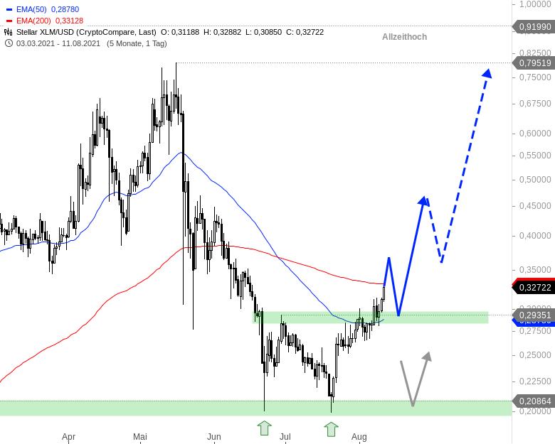 Neuer-Bullenmarkt-bei-den-Kryptowährungen-Chartanalyse-André-Rain-GodmodeTrader.de-11