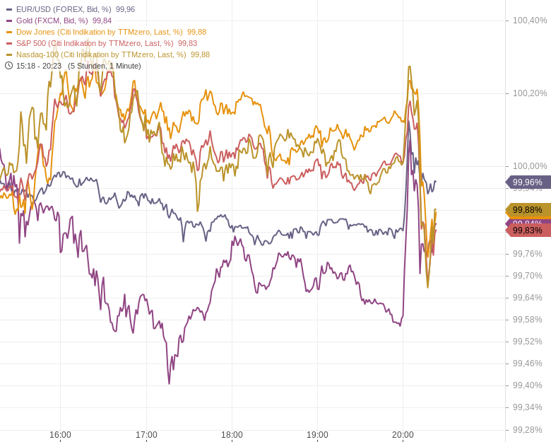 US-Notenbank-deutet-Tapering-bis-Jahresende-an-Kommentar-Oliver-Baron-GodmodeTrader.de-1