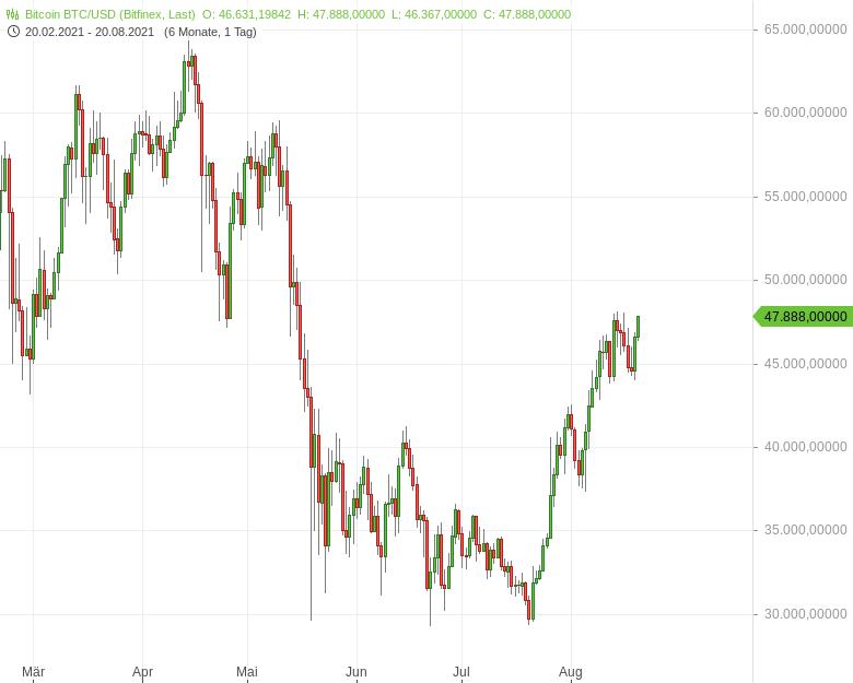 Bitcoin-volatility-will-drive-investors-back-into-GOLD-Bernd-Lammert-GodmodeTrader.de-2