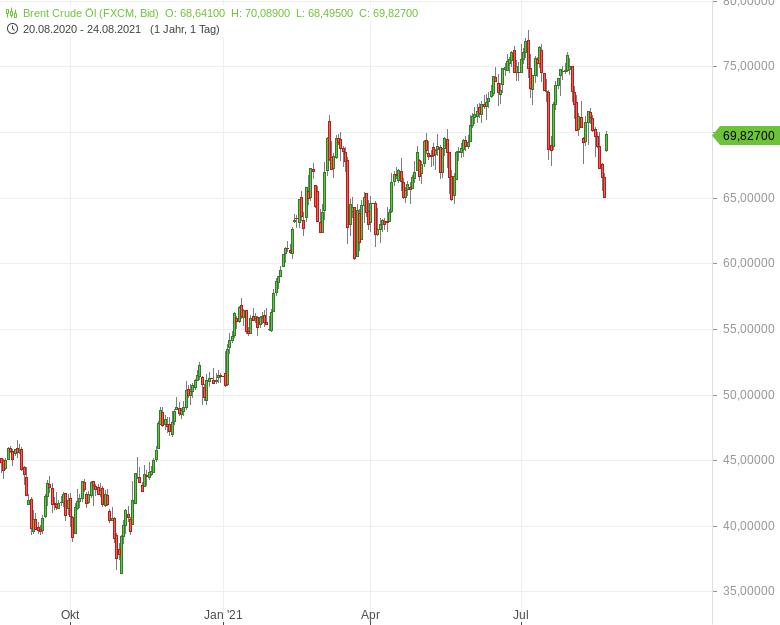 Goldman-Sachs-konkretisiert-Ölpreisprognose-Bernd-Lammert-GodmodeTrader.de-1