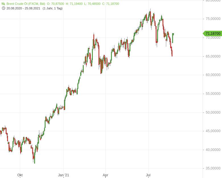 Stimmungsumschwung-am-Ölmarkt-Bernd-Lammert-GodmodeTrader.de-1