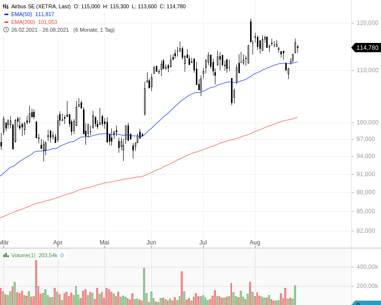 DAX-Aufstieg-Diese-Aktien-haben-die-besten-Chancen-Kommentar-Oliver-Baron-GodmodeTrader.de-1