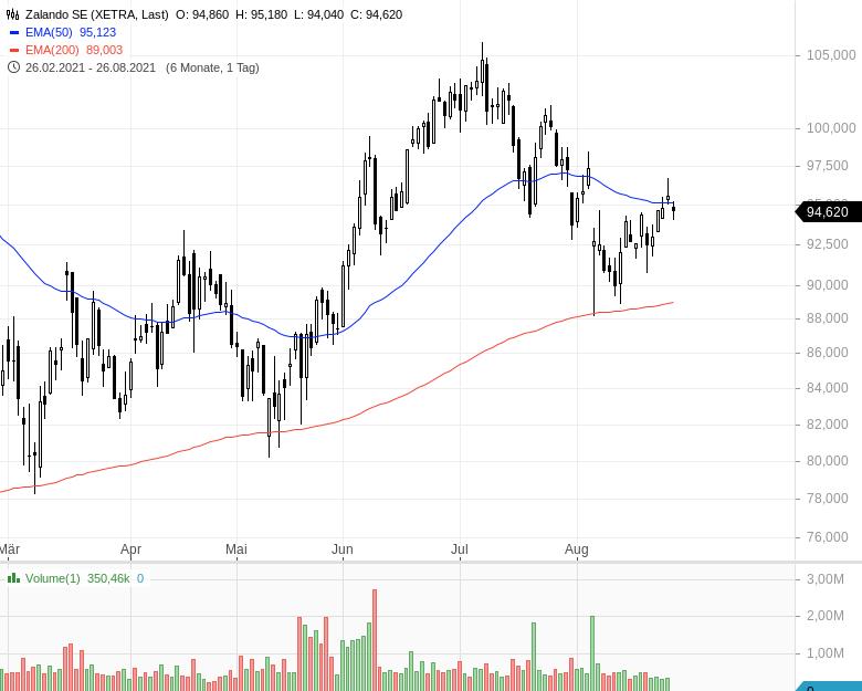 DAX-Aufstieg-Diese-Aktien-haben-die-besten-Chancen-Kommentar-Oliver-Baron-GodmodeTrader.de-2