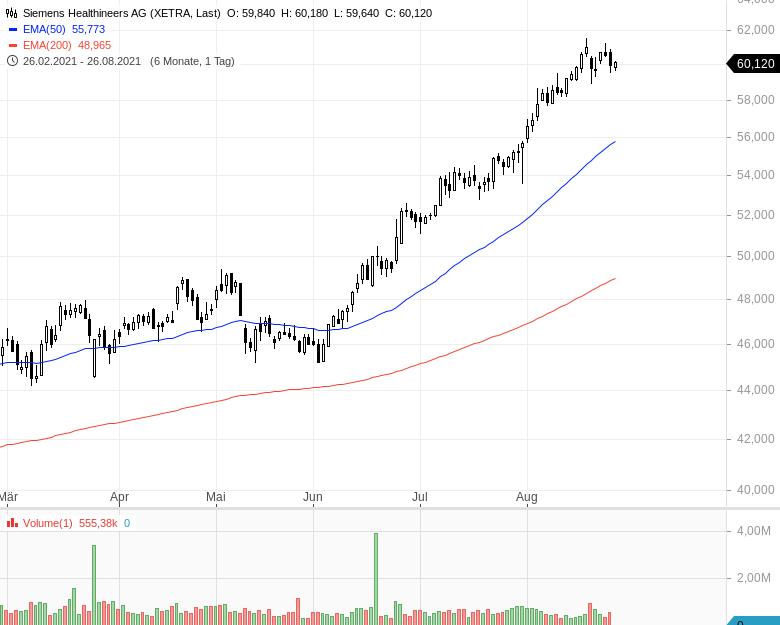 DAX-Aufstieg-Diese-Aktien-haben-die-besten-Chancen-Kommentar-Oliver-Baron-GodmodeTrader.de-3