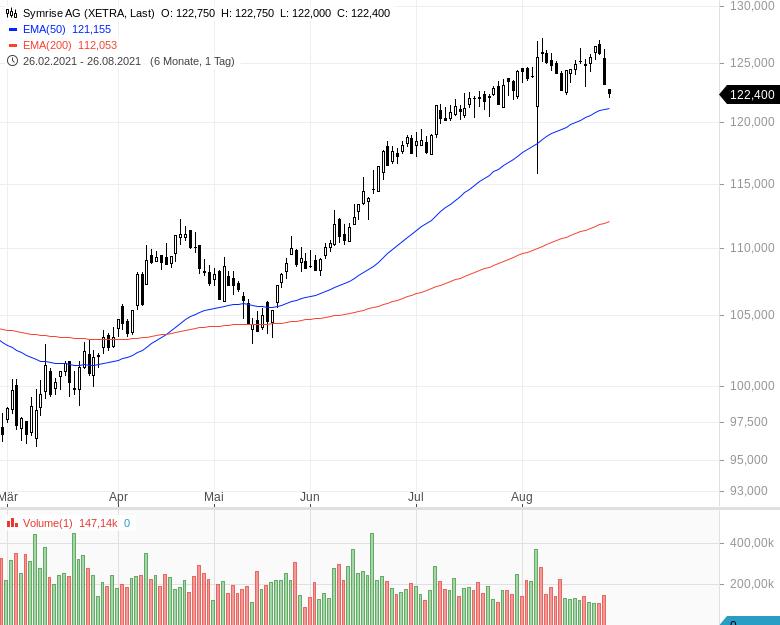 DAX-Aufstieg-Diese-Aktien-haben-die-besten-Chancen-Kommentar-Oliver-Baron-GodmodeTrader.de-4