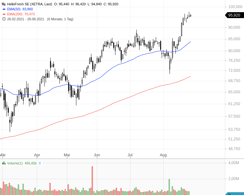 DAX-Aufstieg-Diese-Aktien-haben-die-besten-Chancen-Kommentar-Oliver-Baron-GodmodeTrader.de-5