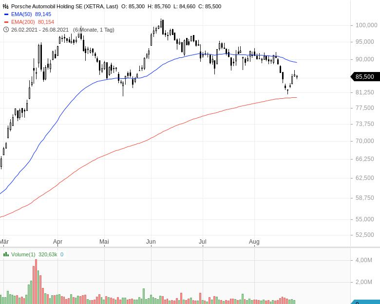 DAX-Aufstieg-Diese-Aktien-haben-die-besten-Chancen-Kommentar-Oliver-Baron-GodmodeTrader.de-6
