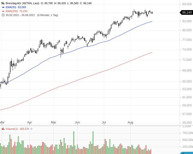 DAX-Aufstieg-Diese-Aktien-haben-die-besten-Chancen-Kommentar-Oliver-Baron-GodmodeTrader.de-7