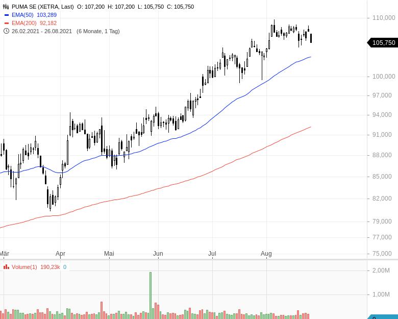 DAX-Aufstieg-Diese-Aktien-haben-die-besten-Chancen-Kommentar-Oliver-Baron-GodmodeTrader.de-9