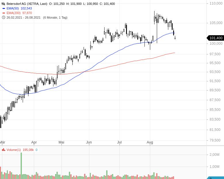DAX-Aufstieg-Diese-Aktien-haben-die-besten-Chancen-Kommentar-Oliver-Baron-GodmodeTrader.de-10